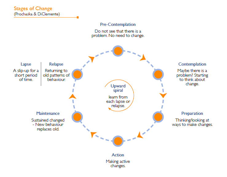 stages of change – smart recovery